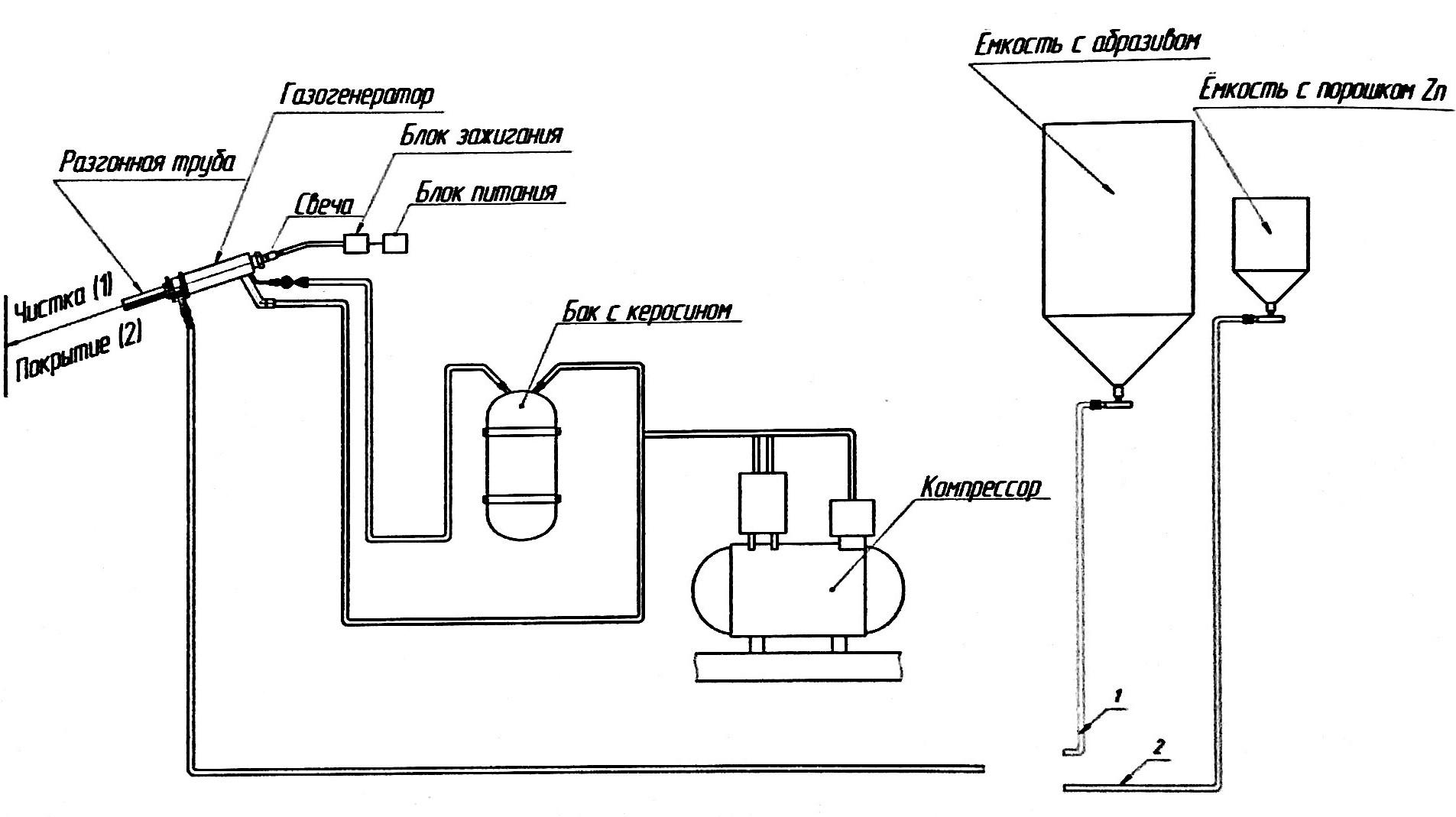 Схема установки Поток